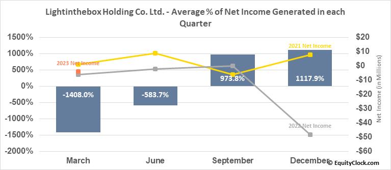 Lightinthebox Holding Co. Ltd. (NYSE:LITB) Net Income Seasonality