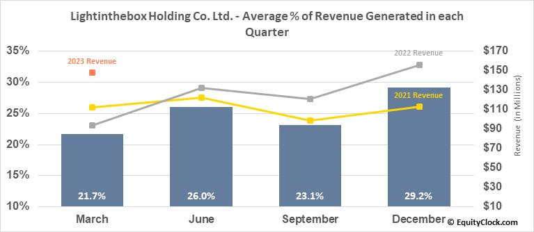Lightinthebox Holding Co. Ltd. (NYSE:LITB) Revenue Seasonality