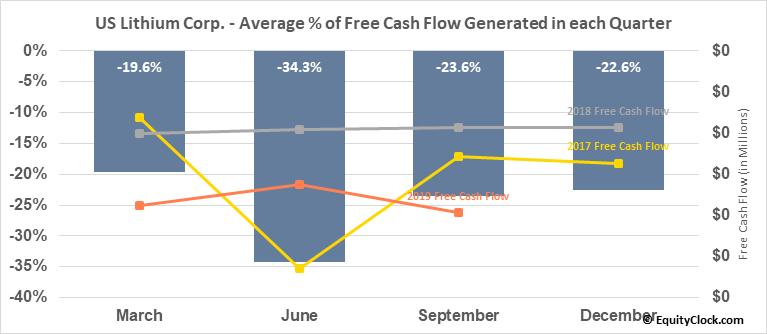 US Lithium Corp. (OTCMKT:LITH) Free Cash Flow Seasonality