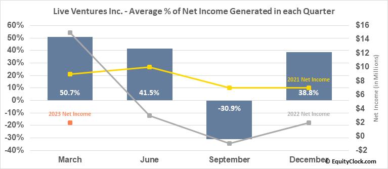 Live Ventures Inc. (NASD:LIVE) Net Income Seasonality