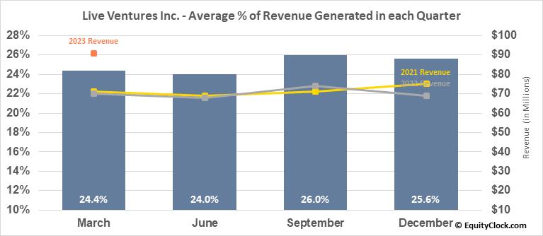Live Ventures Inc. (NASD:LIVE) Revenue Seasonality