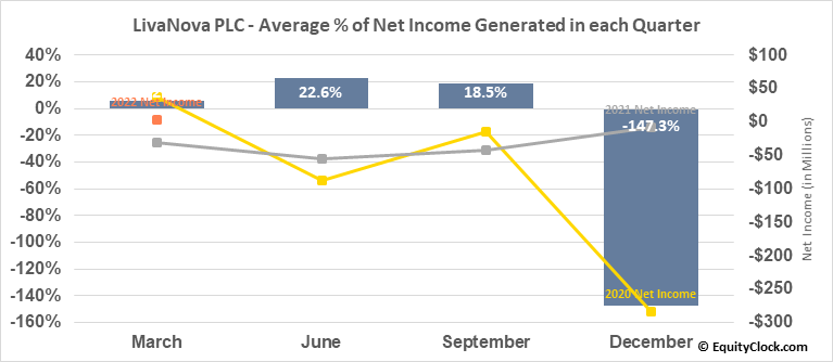 LivaNova PLC (NASD:LIVN) Net Income Seasonality