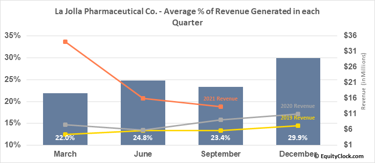 La Jolla Pharmaceutical Co. (NASD:LJPC) Revenue Seasonality