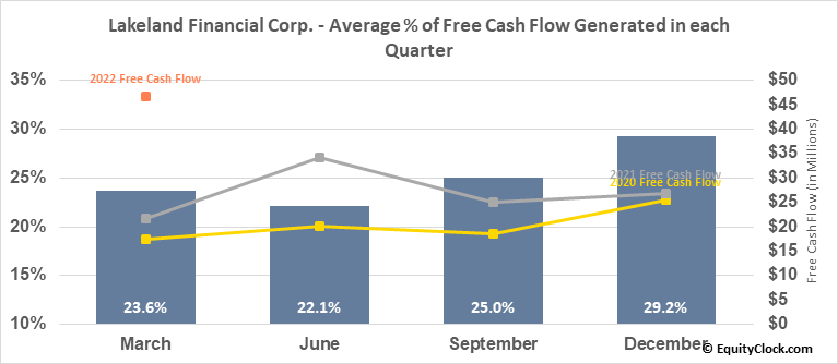 Lakeland Financial Corp. (NASD:LKFN) Free Cash Flow Seasonality