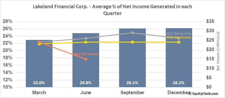 Lakeland Financial Corp. (NASD:LKFN) Net Income Seasonality