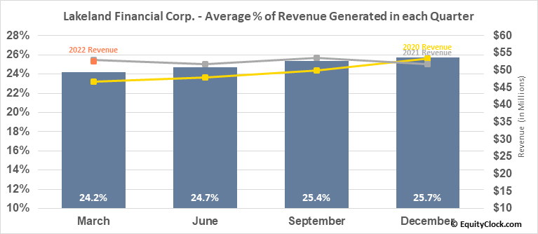Lakeland Financial Corp. (NASD:LKFN) Revenue Seasonality