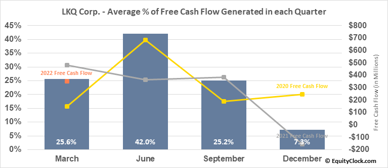 LKQ Corp. (NASD:LKQ) Free Cash Flow Seasonality