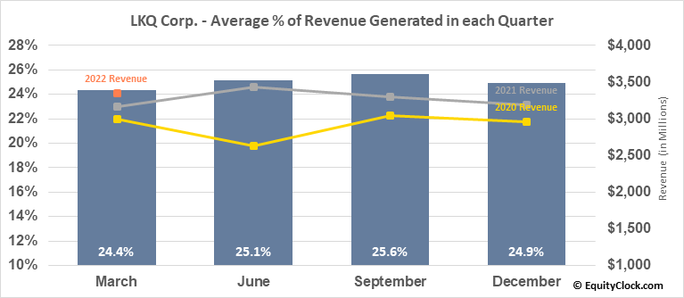 LKQ Corp. (NASD:LKQ) Revenue Seasonality