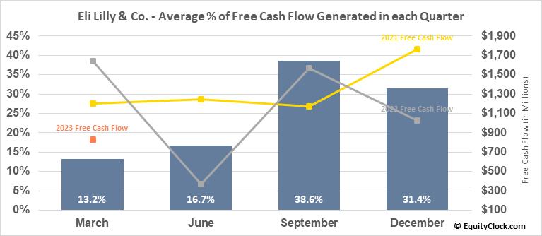 Eli Lilly & Co. (NYSE:LLY) Free Cash Flow Seasonality