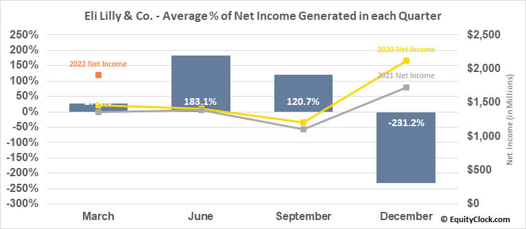 Eli Lilly & Co. (NYSE:LLY) Net Income Seasonality