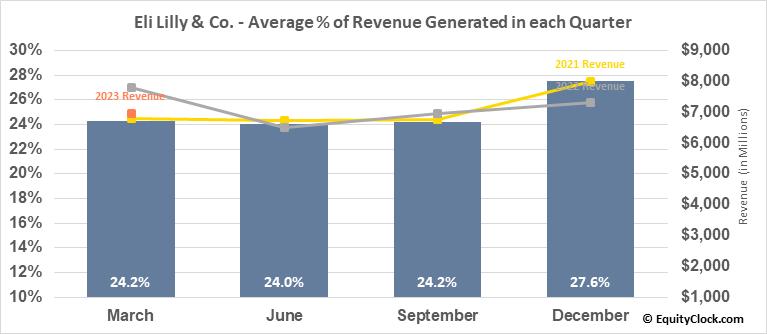 Eli Lilly & Co. (NYSE:LLY) Revenue Seasonality