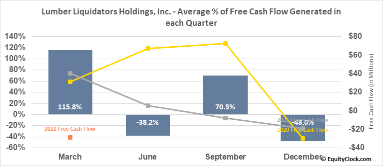 Lumber Liquidators Holdings, Inc. (NYSE:LL) Free Cash Flow Seasonality