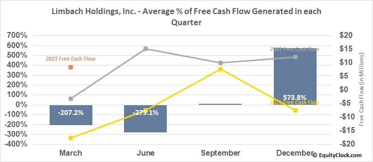 Limbach Holdings, Inc. (NASD:LMB) Free Cash Flow Seasonality