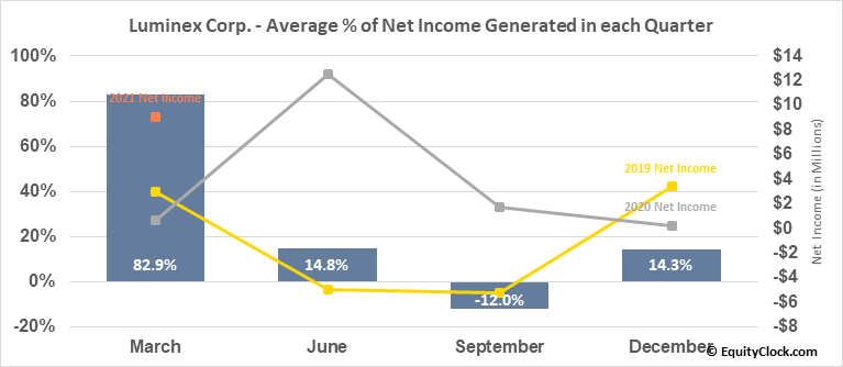 Luminex Corp. (NASD:LMNX) Net Income Seasonality