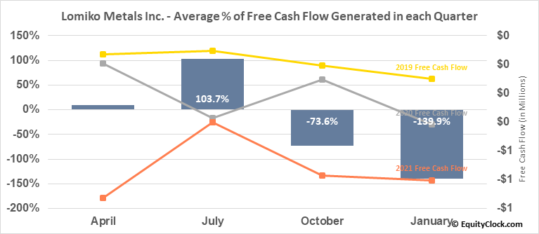 Lomiko Metals Inc. (TSXV:LMR.V) Free Cash Flow Seasonality