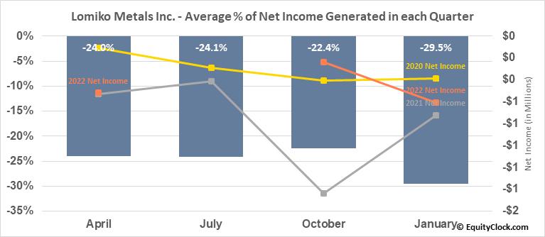 Lomiko Metals Inc. (TSXV:LMR.V) Net Income Seasonality