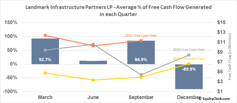 Landmark Infrastructure Partners LP (NASD:LMRK) Free Cash Flow Seasonality