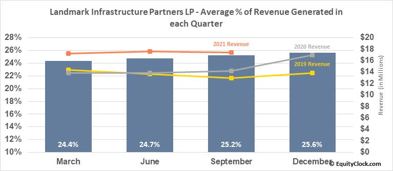 Landmark Infrastructure Partners LP (NASD:LMRK) Revenue Seasonality