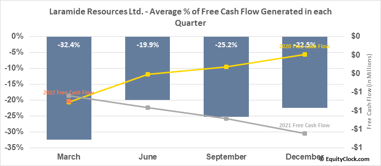 Laramide Resources Ltd. (OTCMKT:LMRXF) Free Cash Flow Seasonality