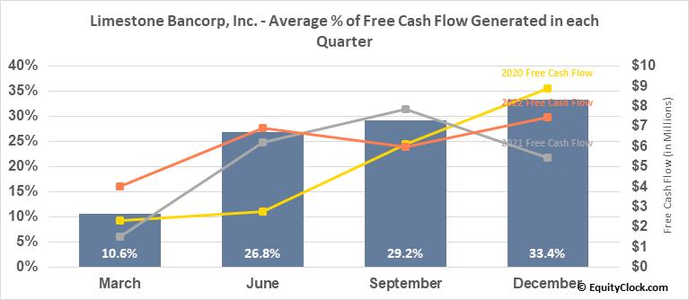 Limestone Bancorp, Inc. (NASD:LMST) Free Cash Flow Seasonality