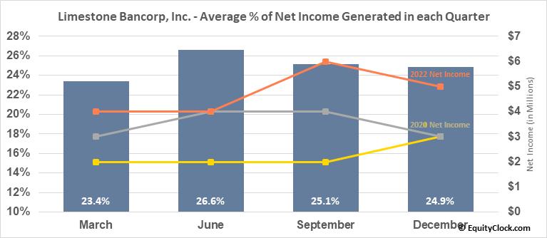 Limestone Bancorp, Inc. (NASD:LMST) Net Income Seasonality