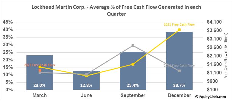 Lockheed Martin Corp. (NYSE:LMT) Free Cash Flow Seasonality
