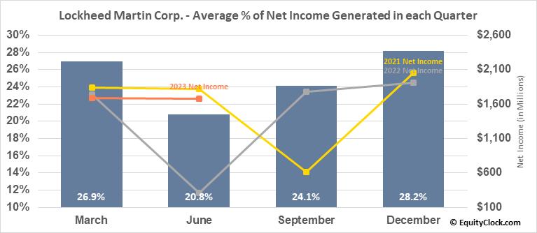 Lockheed Martin Corp. (NYSE:LMT) Net Income Seasonality