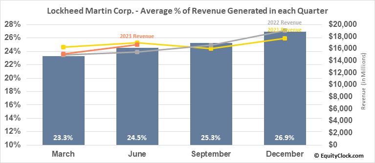 Lockheed Martin Corp. (NYSE:LMT) Revenue Seasonality