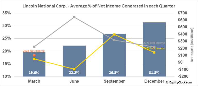 Lincoln National Corp. (NYSE:LNC) Net Income Seasonality