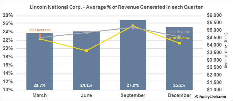 Lincoln National Corp. (NYSE:LNC) Revenue Seasonality