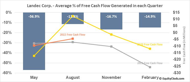 Landec Corp. (NASD:LNDC) Free Cash Flow Seasonality