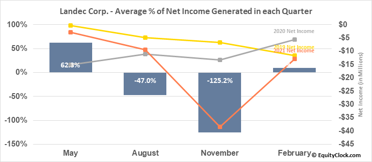 Landec Corp. (NASD:LNDC) Net Income Seasonality