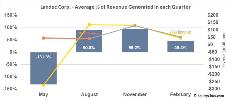 Landec Corp. (NASD:LNDC) Revenue Seasonality