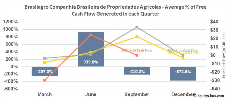 Brasilagro Companhia Brasileira de Propriedades Agricolas (NYSE:LND) Free Cash Flow Seasonality