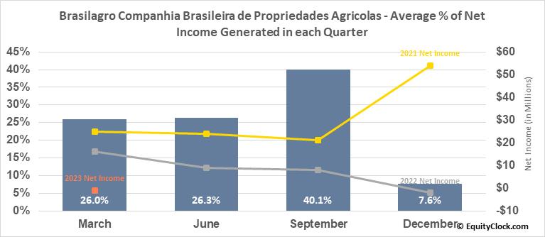 Brasilagro Companhia Brasileira de Propriedades Agricolas (NYSE:LND) Net Income Seasonality