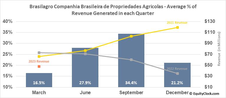 Brasilagro Companhia Brasileira de Propriedades Agricolas (NYSE:LND) Revenue Seasonality