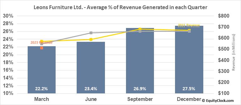 Leons Furniture Ltd. (TSE:LNF.TO) Revenue Seasonality