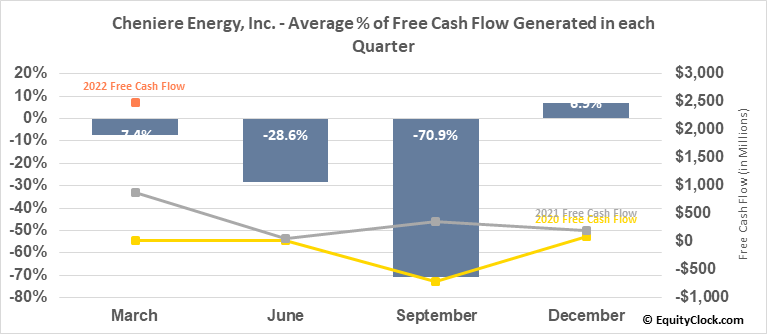Cheniere Energy, Inc. (AMEX:LNG) Free Cash Flow Seasonality