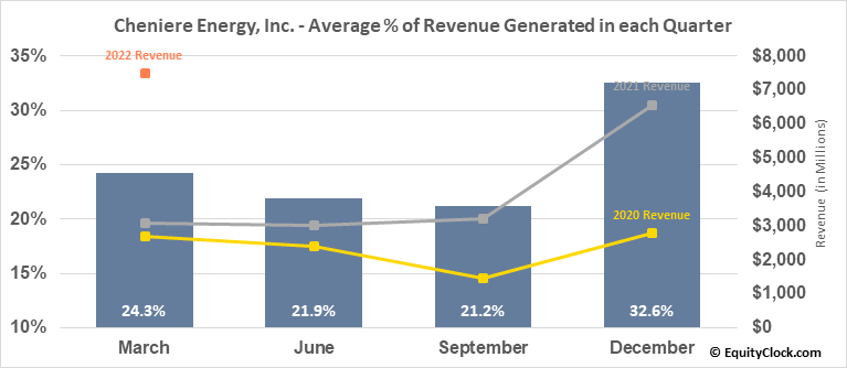 Cheniere Energy, Inc. (AMEX:LNG) Revenue Seasonality