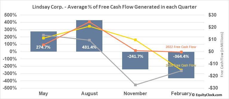 Lindsay Corp. (NYSE:LNN) Free Cash Flow Seasonality