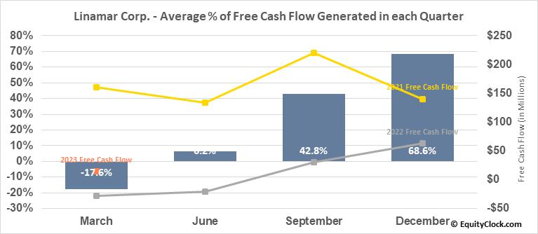 Linamar Corp. (TSE:LNR.TO) Free Cash Flow Seasonality
