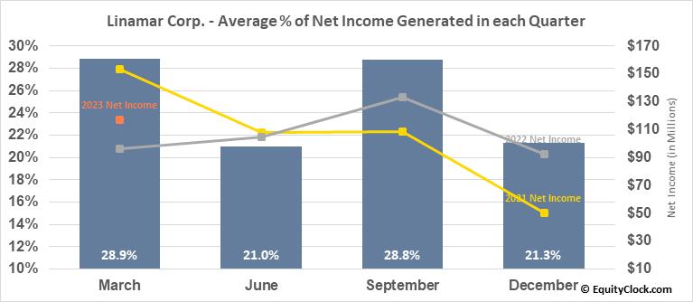 Linamar Corp. (TSE:LNR.TO) Net Income Seasonality