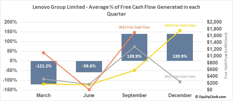 Lenovo Group Limited (OTCMKT:LNVGY) Free Cash Flow Seasonality