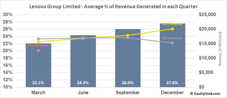 Lenovo Group Limited (OTCMKT:LNVGY) Revenue Seasonality