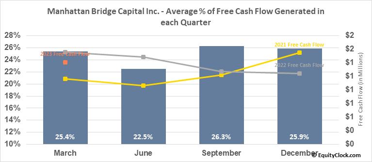 Manhattan Bridge Capital Inc. (NASD:LOAN) Free Cash Flow Seasonality
