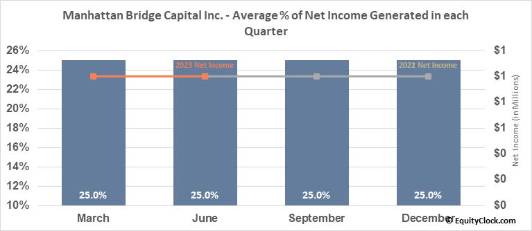 Manhattan Bridge Capital Inc. (NASD:LOAN) Net Income Seasonality