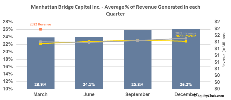 Manhattan Bridge Capital Inc. (NASD:LOAN) Revenue Seasonality