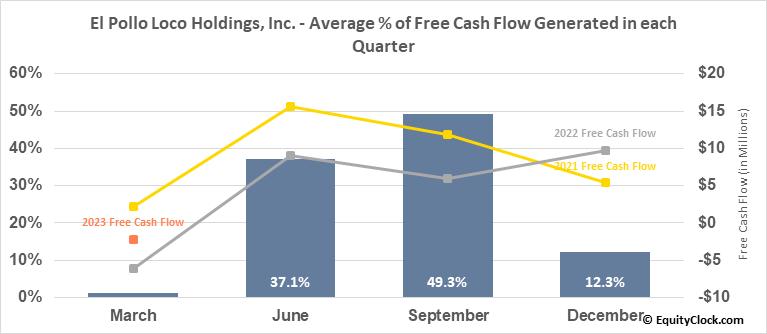 El Pollo Loco Holdings, Inc. (NASD:LOCO) Free Cash Flow Seasonality