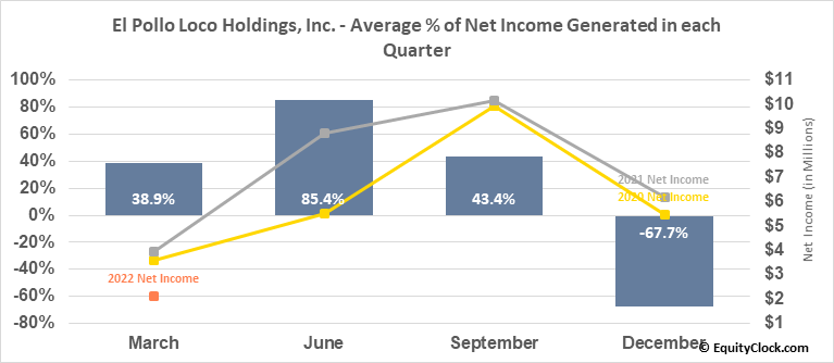 El Pollo Loco Holdings, Inc. (NASD:LOCO) Net Income Seasonality