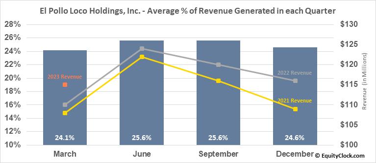 El Pollo Loco Holdings, Inc. (NASD:LOCO) Revenue Seasonality
